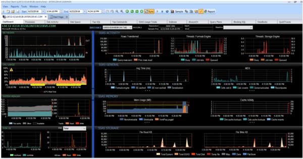 SentryOne Performance Analysis Dashboard