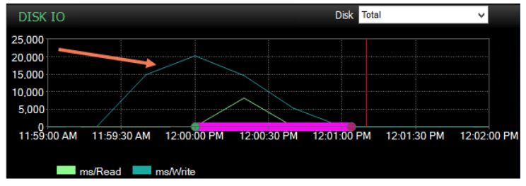 Write Latency Compared to Event Duration
