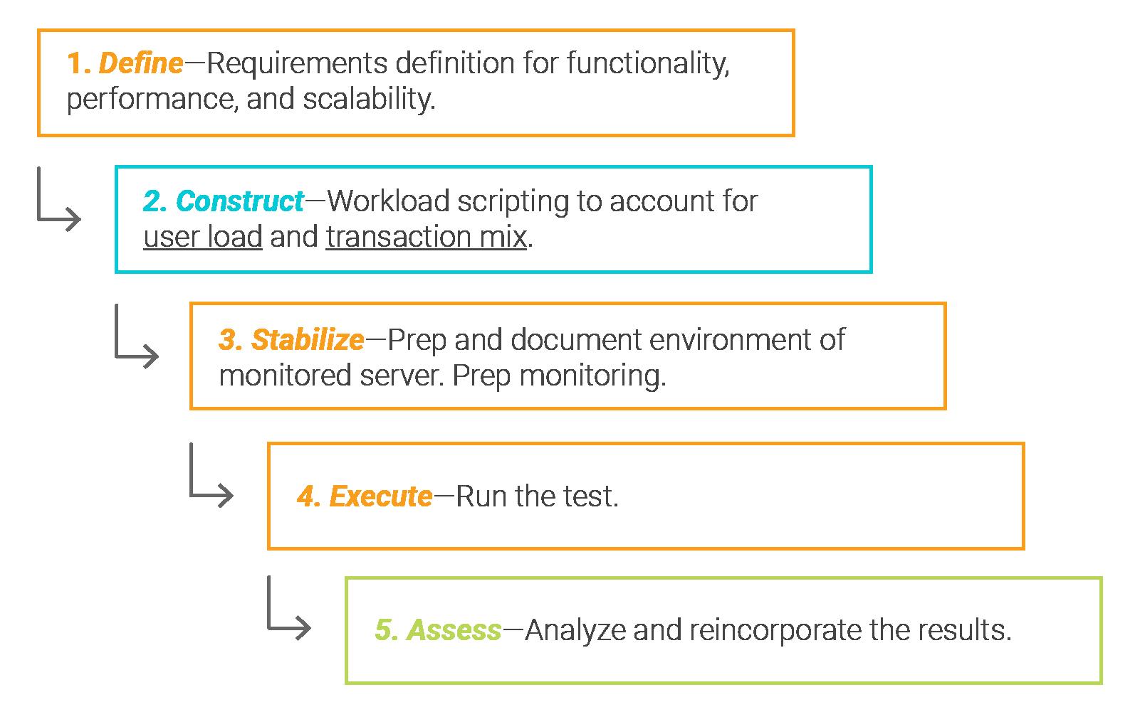 5-steps-successful-baseline