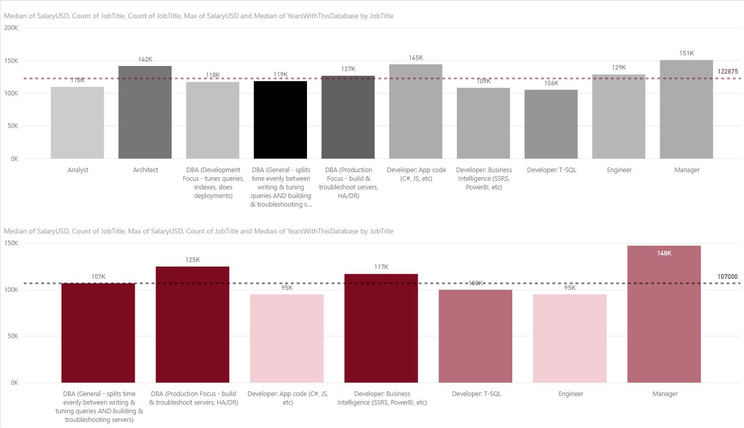 Median Salaries for Lifetime (Male $122,875 vs. Female $107,000)