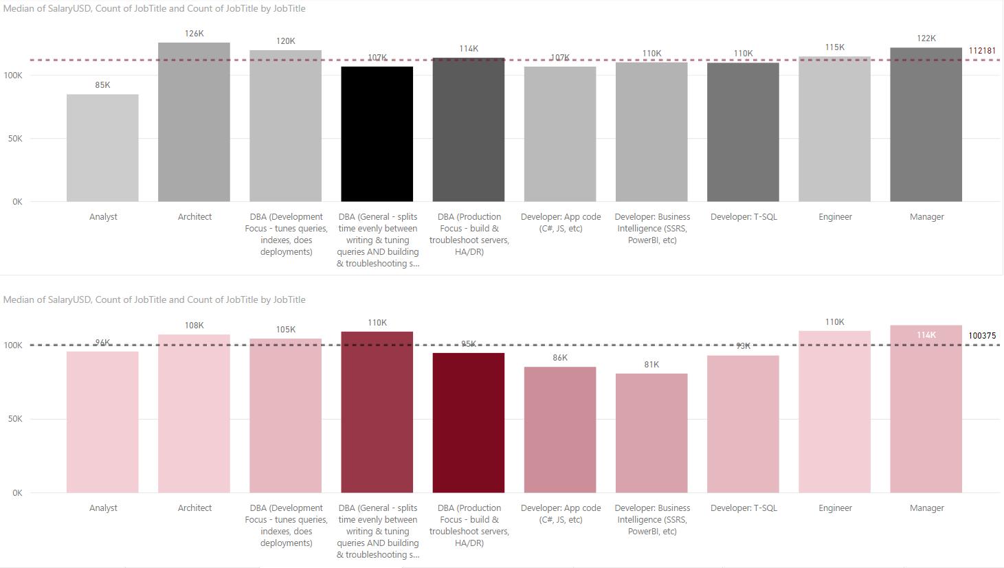 Median Salaries for Senior (Male $112,181 vs. Female $100,375)