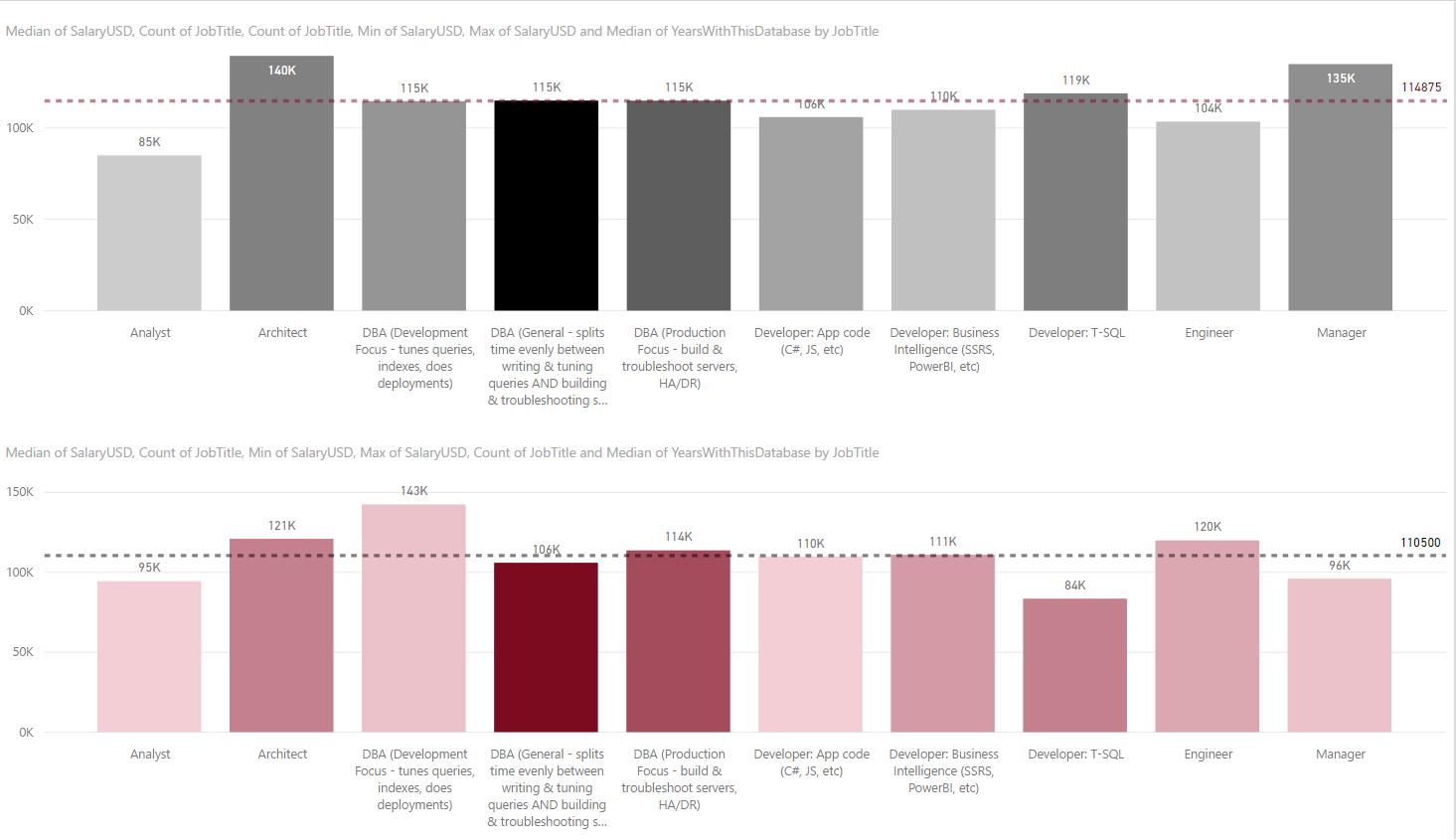 Median Salaries for SeniorPlus (Male $114,875 vs. Female $110,500)