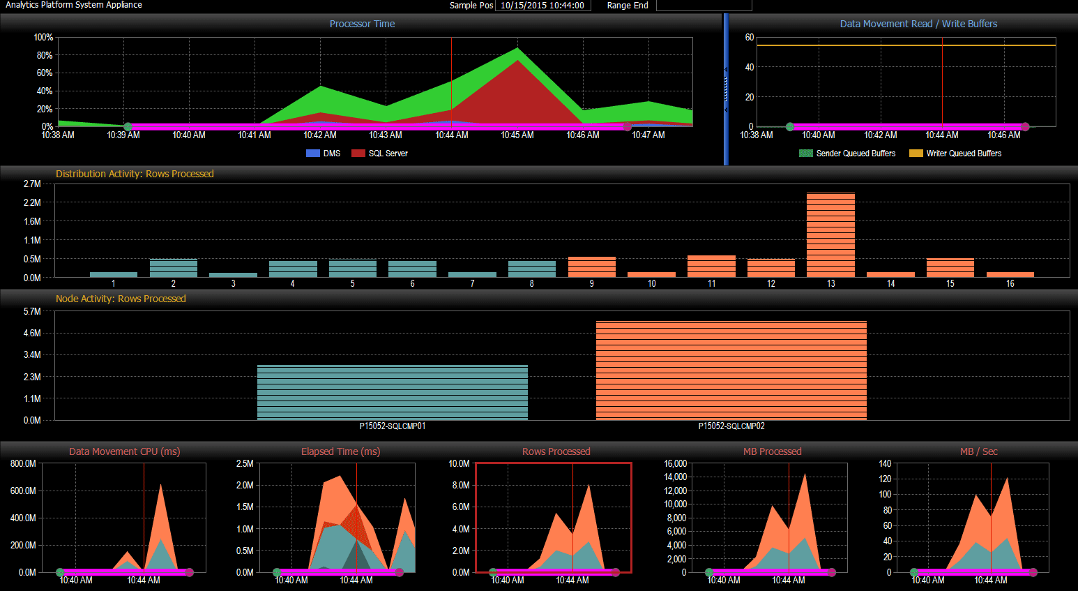 Data Movement Dashboard
