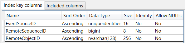EventSourceHistoryDetail Index Data Types