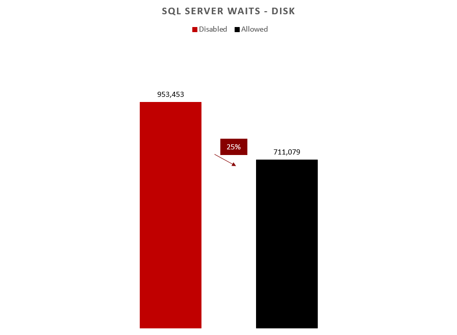 25% savings in disk-related waits with delayed durability
