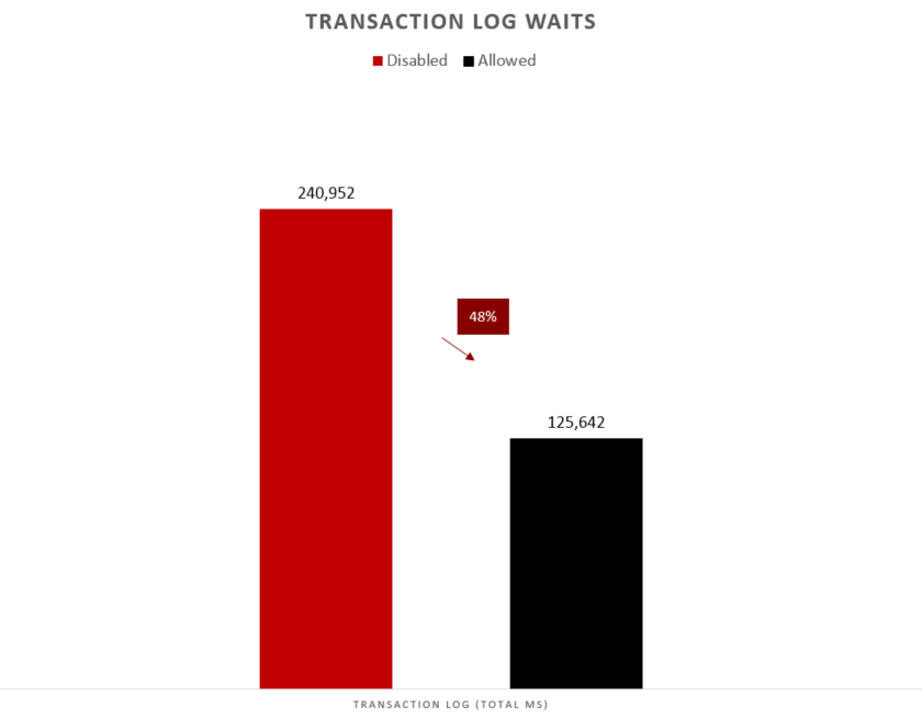 48% savings in transaction log related waits with delayed durability