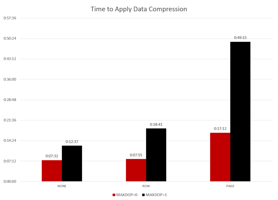 Total duration to apply data compression