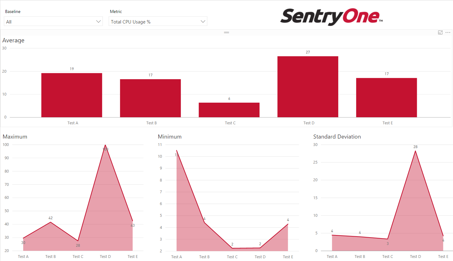 A Power BI Dashboard Comparing Multiple Baselines in SentryOne