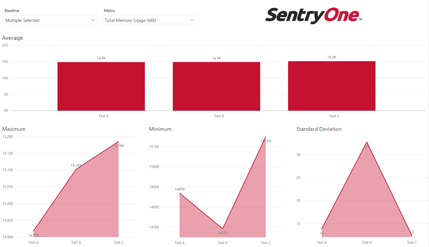 A Power BI Dashboard comparing multiple SentryOne Baselines