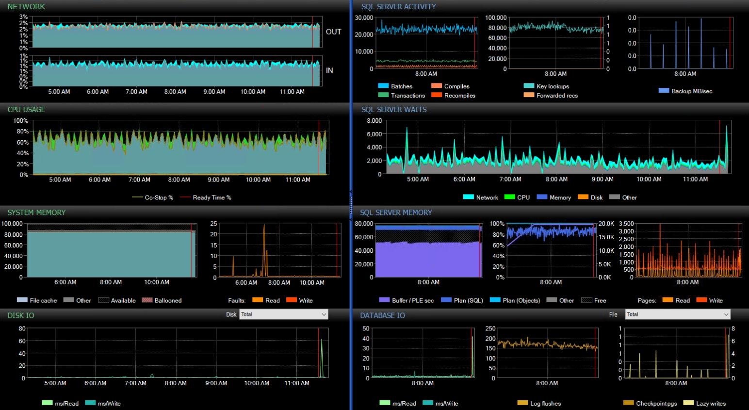 The SentryOne dashboard showing how its own SQL Server database performs while monitoring over 800 targets, running on a virtual machine with only 16 CPUs and 88GB of RAM.