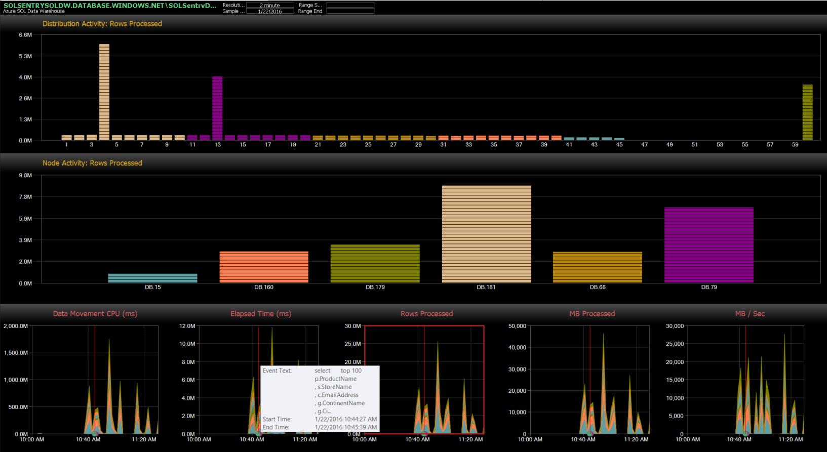 SQL Sentry Azure SQL Data Warehouse Dashboard
