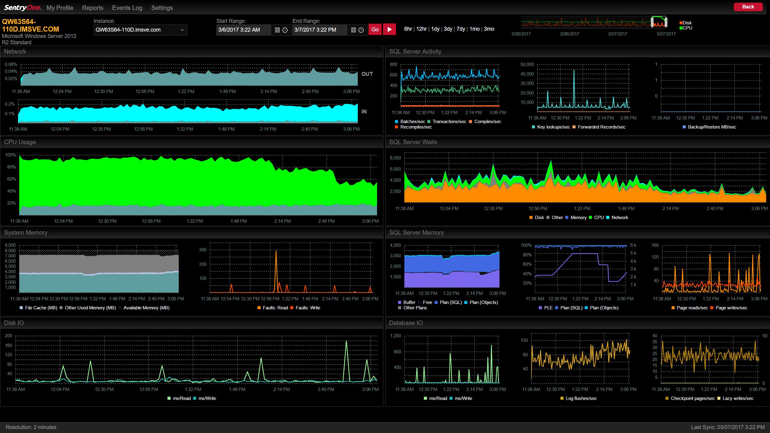 Cloud Performance Dashboard screenshot