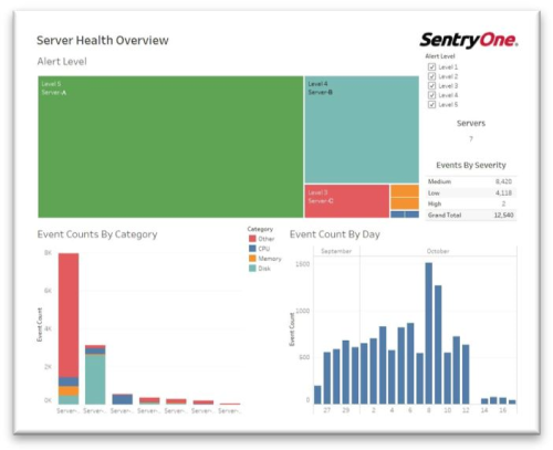 Tableau Report Pack for SentryOne Monitoring Is Now Available!