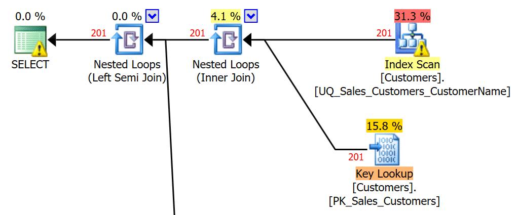 Plan 2ab