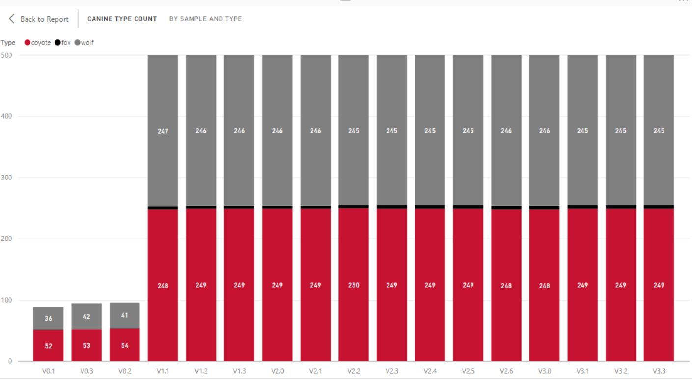 My Fancy Power BI K9 Report with Stacked Chart