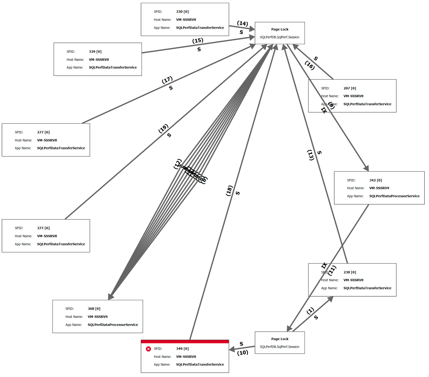 Circular layout (click to enlarge)