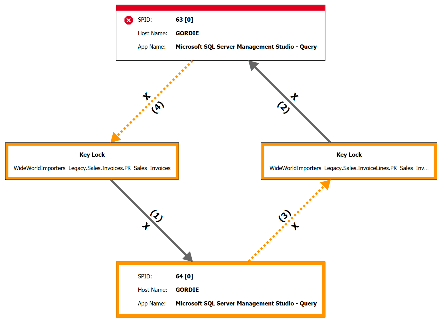 Step 5: This is unresolvable, so SQL Server chooses SPID 63 (arbitrarily, in this case) as the victim. (click to enlarge)