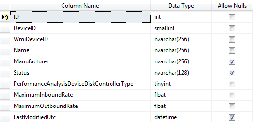 PerformanceAnalysisDeviceDiskController