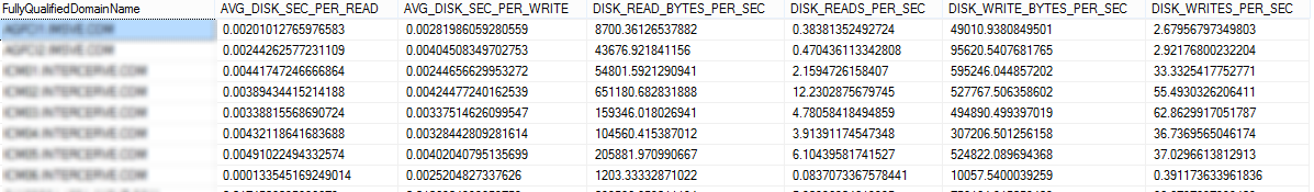 Mining Performance Data : Results from my PIVOT query for PHYSICALDISK details