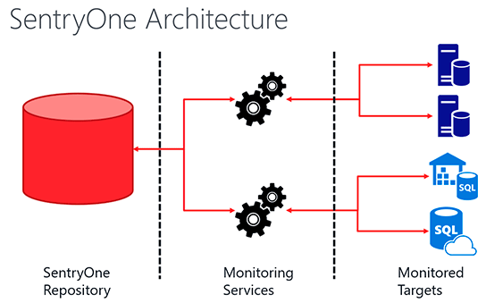 SentryOne Monitoring Architecture