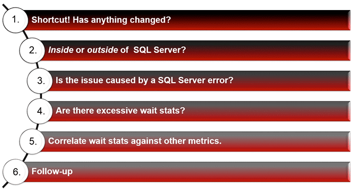 SQL Server Troubleshooting Checklist