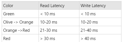 Latency Metrics