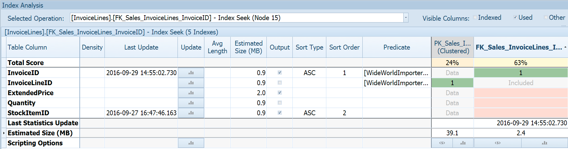 Index Analysis tab