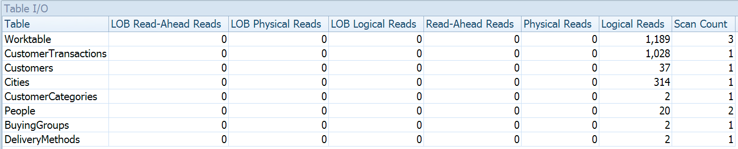 Table I/O tab - STATISTICS IO data in a grid