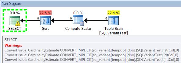SQL Sentry Plan Explorer warnings