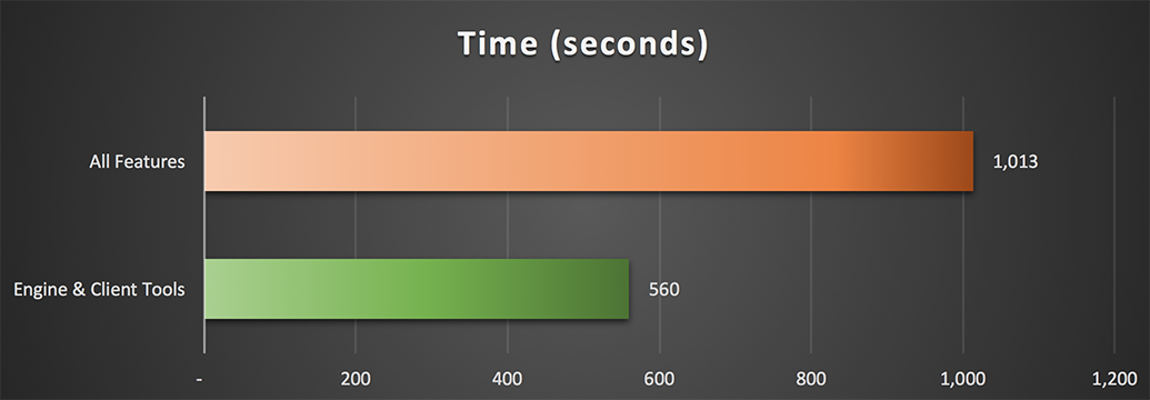 Time taken for All Features vs. Engine & Client Tools