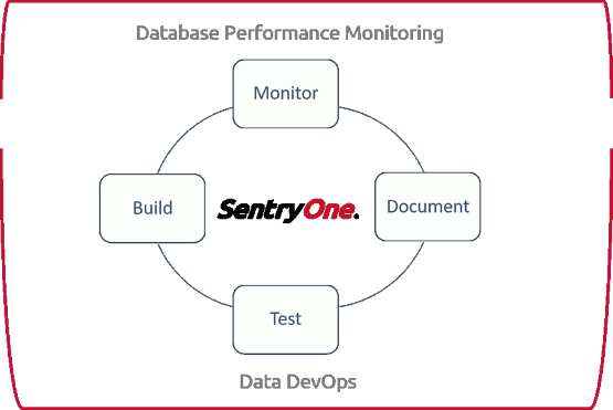 SentryOne Methodology Diagram - Build, Test, Document, Monitor