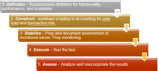 5 Steps to Successful Baseline/Benchmark Test