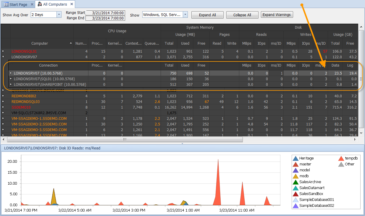 Performance Advisor Dahsboard Overview