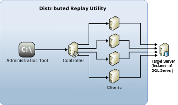 Distributed Replay Architecture
