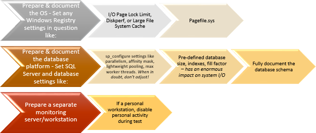 Isolate and Document System Under Test
