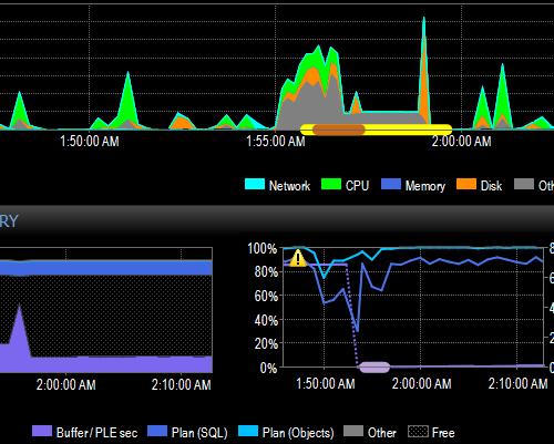 SQL Performance Tuning   SQL Server   SentryOne