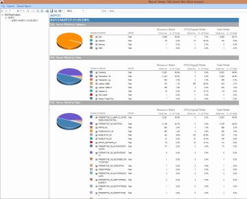 SQL Reports | SQL Server | SentryOne