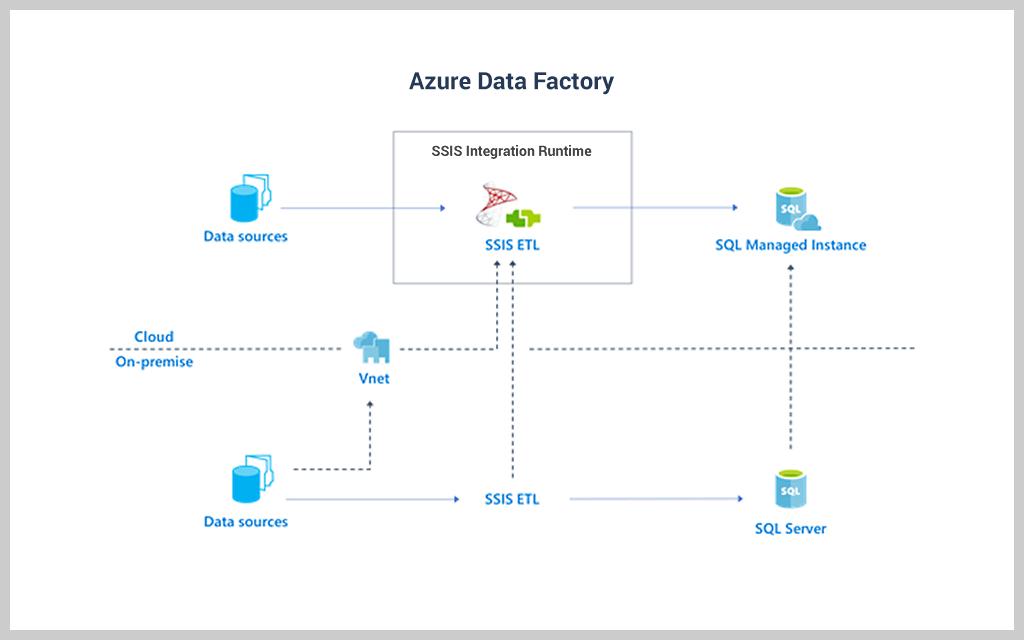 tf-azure-data-factory-edition