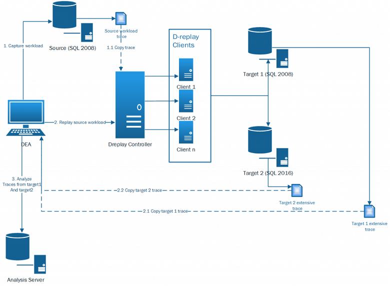 dea-overview-compare-solution-architecture