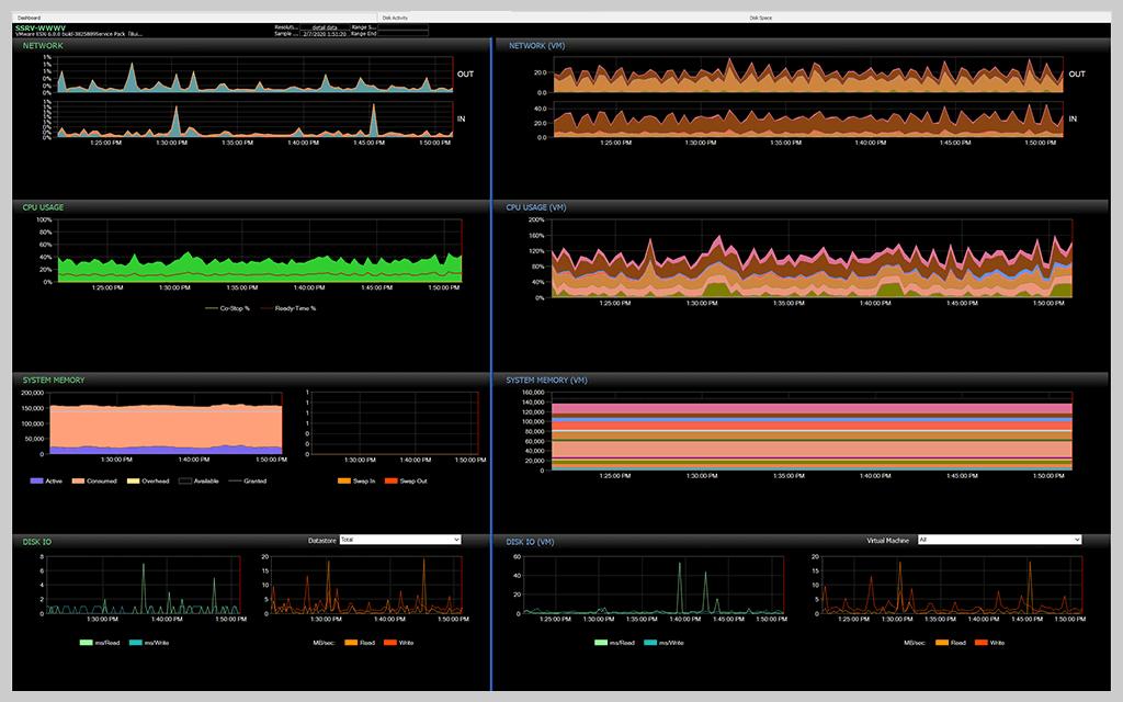 sql-sentry-vm-level-resource-utilization